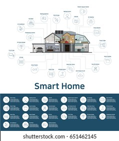 Smart Home & internet of things (iot)infographic, Home Appliances icon, Industry 4.0 (EPS 10)