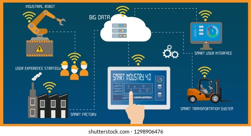 Smart industry 4.0 infographic with Internet of Things concept. Vector illustration.