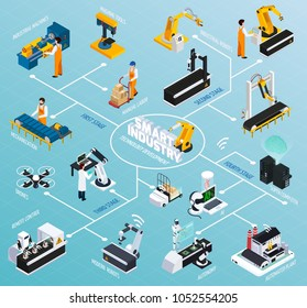 Smart industry isometric flowchart with images of robotic manipulators and various industrial facilities representing technological development vector illustration