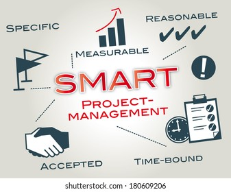 SMART is a mnemonic, giving criteria to guide in the setting of objectives, for example in project management, employee performance management and personal development