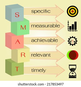smart objectives,goals setting