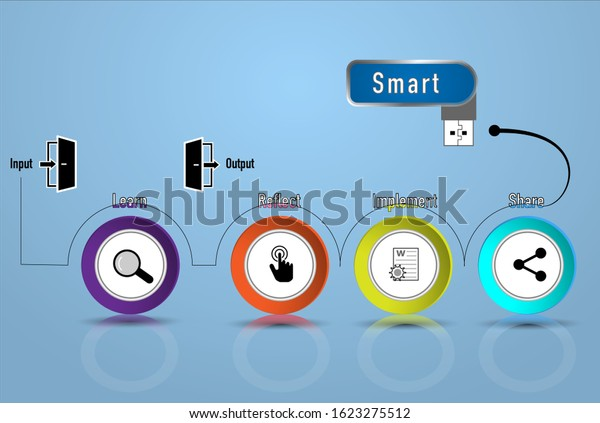 Smart thinking concept infographic vector illustrations with learn, reflect, implement and share stages