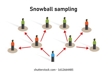 Snowball sampling sample taken from a group of people sampling statistic method research participants recruit other participants for a test or study