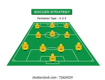 soccer strategy formation type : 4-3-3