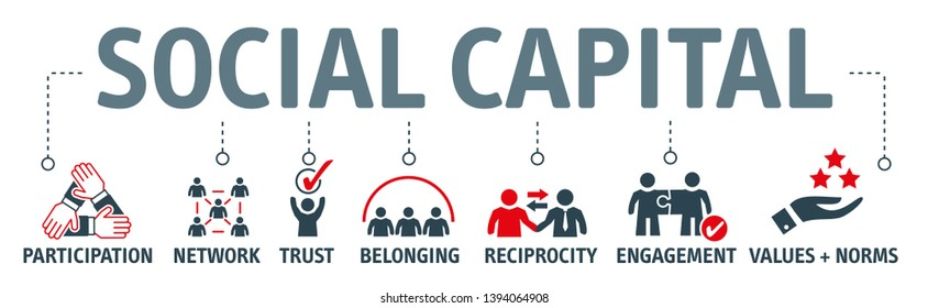 Social capital  include such things as interpersonal relationships, a shared sense of identity, a shared understanding, shared norms, shared values, trust, cooperation, and reciprocity.