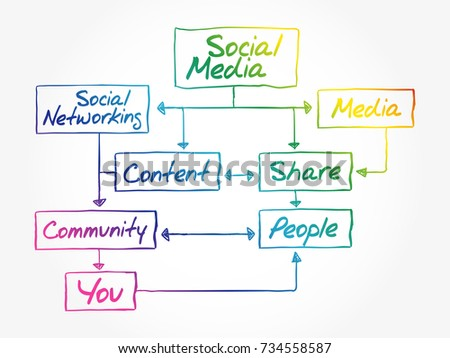 Social Media Flow Chart Mind Map Stock Vector Royalty Free