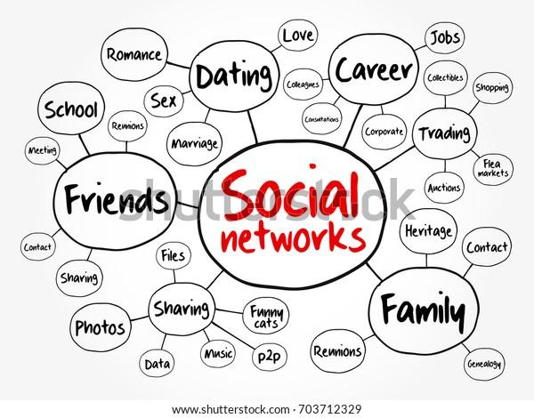 Social Networks Mind Map Flowchart Business Stock Vector