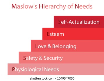 Social and Psychological Concepts, Illustration of Maslow Stage Chart with Five Levels Hierarchy of Needs in Human Motivation Isolated on White Background.