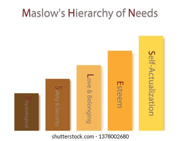 Social and Psychological Concepts, Illustration of Maslow Bar Chart with Five Levels Hierarchy of Needs in Human Motivation Isolated on White Background.