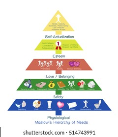 Social and Psychological Concepts, Illustration of Maslow Pyramid Chart with Five Levels Hierarchy of Needs in Human Motivation.