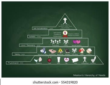 Social and Psychological Concepts, Illustration of Maslow Pyramid with Five Levels Hierarchy of Needs in Human Motivation on Green Chalkboard.