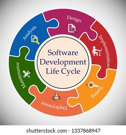 Software Development Life Cycle, Software development life cycle. This vector illustrates software applications in different phases.