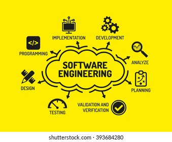Software Engineering. Chart with keywords and icons on yellow background