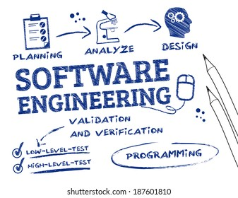 Software Engineering is the study and application of engineering to the design, development, and maintenance of software. Keywords and icons