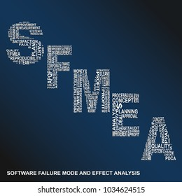 Software failure mode and effect analysis diagonal typography background. Blue background with main title SFMEA filled by other words related with software failure mode and effect analysis method
