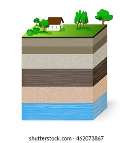 soil layers and aquifer.