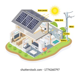 solar cell house diagram  smart home system ecology energy saving concept for free energy from sun describe the operation of systems and equipment surrounded by beautiful nature