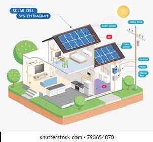Solar Panel Diagram With Explanation.Solar Energy Diagram Images Stock Photos Vectors
