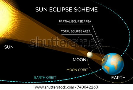 Solar Eclipse Diagram Sun Moon Orbiting Stock Vector Royalty Free