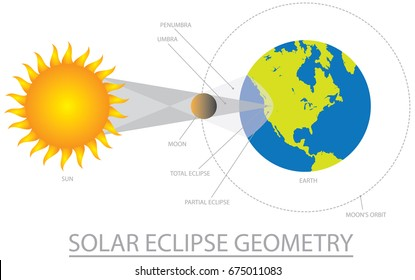 Solar Eclipse Geometry with Sun Moon Earth Orbit Two Shadows Color vector Illustration
