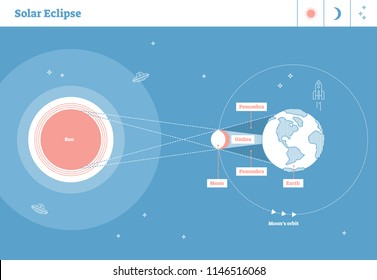 Solar eclipse illustrated flat line style artistic labeled diagram with sun and orbits of earth and moon. Sunlight trajectory with moons shadow penumbra and umbra sections. Modern educational poster.