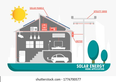 Solar energy application in home, solar panels supply power through grid system, electrical car charging station