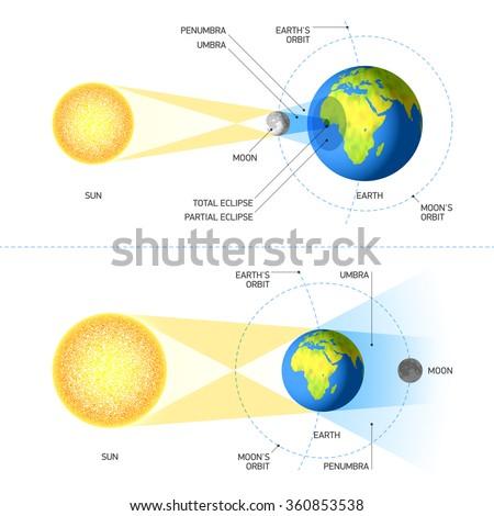 Solar Lunar Eclipses Vector Stock Vector Royalty Free 360853538