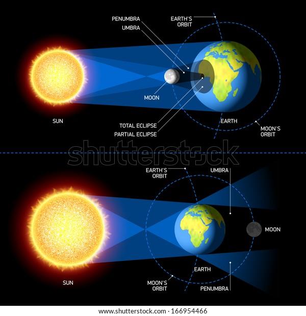 Solar and Lunar Eclipses. Vector.