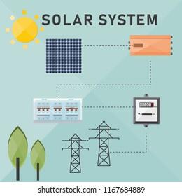 solar off grid system for self consumption , renewable energy concept,vector illustration
