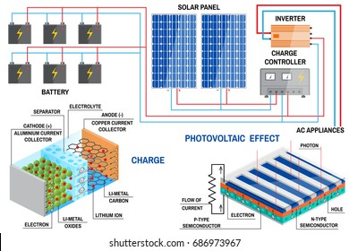 Solar panel and Li-ion battery generation system for home. Renewable energy concept. Simplified diagram of an off-grid system. Solar panel, battery, charge controller and inverter. Vector.