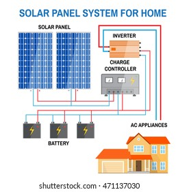 Solar panel system for home. Renewable energy concept. Simplified diagram of an off-grid system. Photovoltaic panels, battery, charge controller and inverter. Vector illustration.