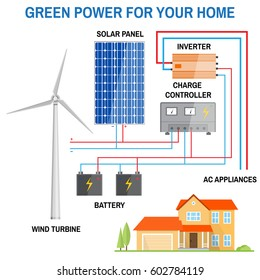 Solar panel and wind power generation system for home. Renewable energy concept. Simplified diagram of an off-grid system. Wind turbine, solar panel, battery, charge controller and inverter. Vector.