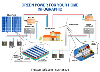 Solar panel and wind power generation system for home infographic. Simplified diagram of an off-grid system. Wind turbine, solar panel, battery, charge controller and inverter. Vector.