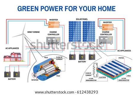 Solar Panel Wind Power Generation System Stock Vector Royalty Free