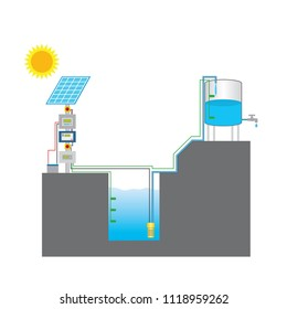 Solar powered pump is a pump running on electricity generated by photovoltaic panels.