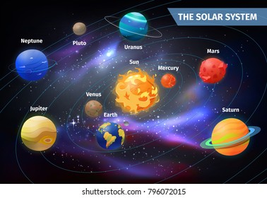 Solar system with cartoon planets on orbit around Sun. Earth and mars, Mercury and Venus, Neptune and Jupiter, Uranus and Saturn. Space and science, astronomy and exploration, celestial theme
