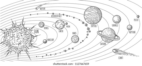 Solar system doodle. Vector planets drawing for school education, sketch of jupiter and saturn, sun and luna on outline orbits