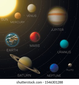Solar system model educational flat vector illustration. Planets on orbits rotating around sun. Space exploration, astronomy, astrology concept. Cosmos map with celestial bodies names