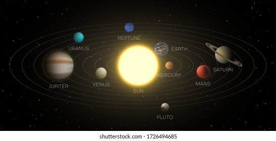 Solar system model, scheme in space with scope, planets orbits, distances to sun, stars, asteroids. Earth, mars, jupiter, pluto, mercury, venus, saturn, uranus, neptune vector realistic illustration.
