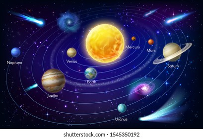 Solar system planets around the Sun vector design of space and astronomy. Universe galaxy Earth, Mars and Mercury with orbits and stars, Saturn, Jupiter, Uranus, Venus and Neptune with asteroid belt