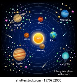 Solar system planets with moons vector education diagram. Space exploration and astronomy science poster template.