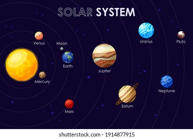 Solar system planets. Solar system scheme, planets order from sun. Planetary, astronomy science.