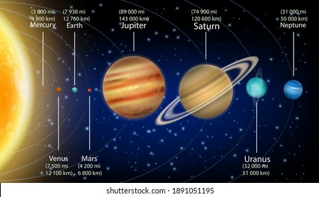 Solar system planets with size information vector infographic, education diagram, poster. Planets equatorial diameter.