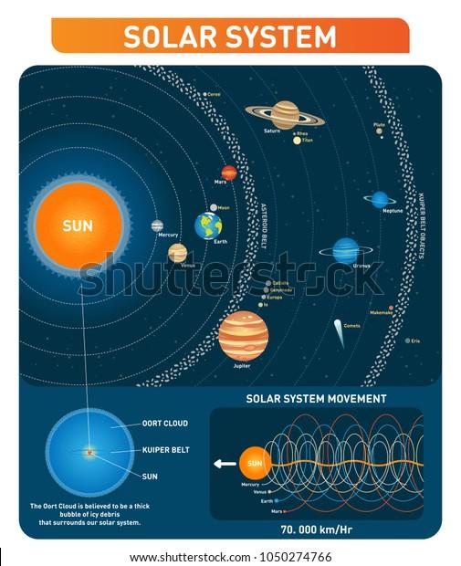 Descubra Planetas Del Sistema Solar Sol Cinturón Imágenes De Stock En Hd Y Millones De Otras Fotos Ilustraciones Y Vectores En Stock Libres De Regalías En La Colección De Shutterstock Se Agregan Miles De Imágenes Nuevas De Alta Calidad Todos Los Días