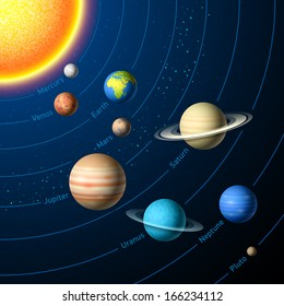Solar System planets with Sun, Mercury, Venus, Earth, Mars, Jupiter, Saturn, Uranus, Neptune and Pluto. Vector illustration.