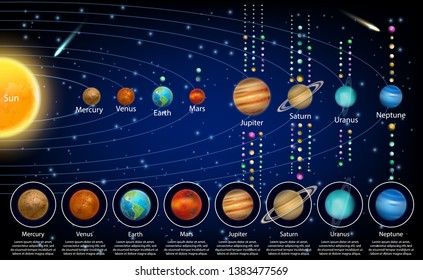 Solar system planets and their moons diagram. Vector educational poster, scientific infographic, presentation template. Space exploration and astronomy science concept.
