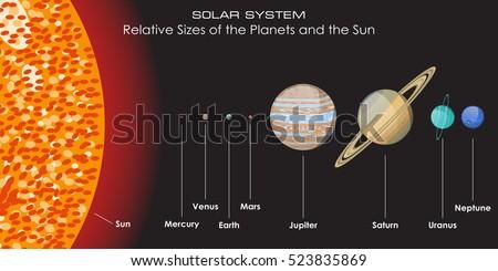 solar system relative sizes planets 450w 523835869 solar system relative sizes planets sun stock vector (royalty free