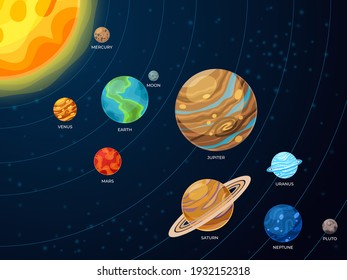 Solar system scheme. Galaxy planets, space orbit systems. Flat creative astronomy concept, cartoon universe order recent vector infographic