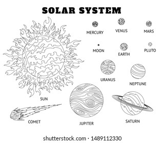 Solar system set of cartoon planets coloring. Planets of the solar system solar system with names.