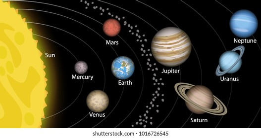 Solar system, space, planets around the sun. Mercury, Venus, Earth, Mars, Jupiter, Saturn, Uranus, Neptune, Pluto
